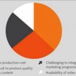 【最新】アメリカから2013年の動画マーケティング活用実態レポートを斜め読み
