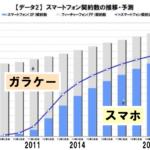 増え続けている日本のスマホの契約比率 スマホビジネスが勝てる理由