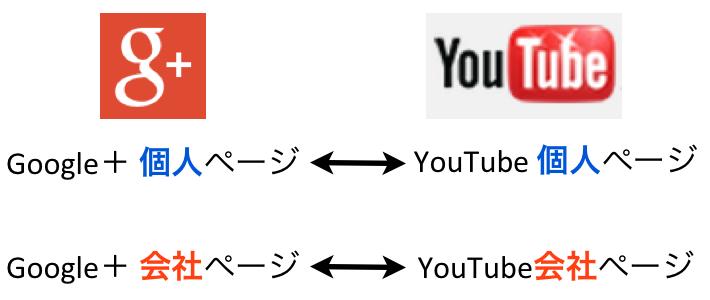 YouTubeとGoogle+の関係性