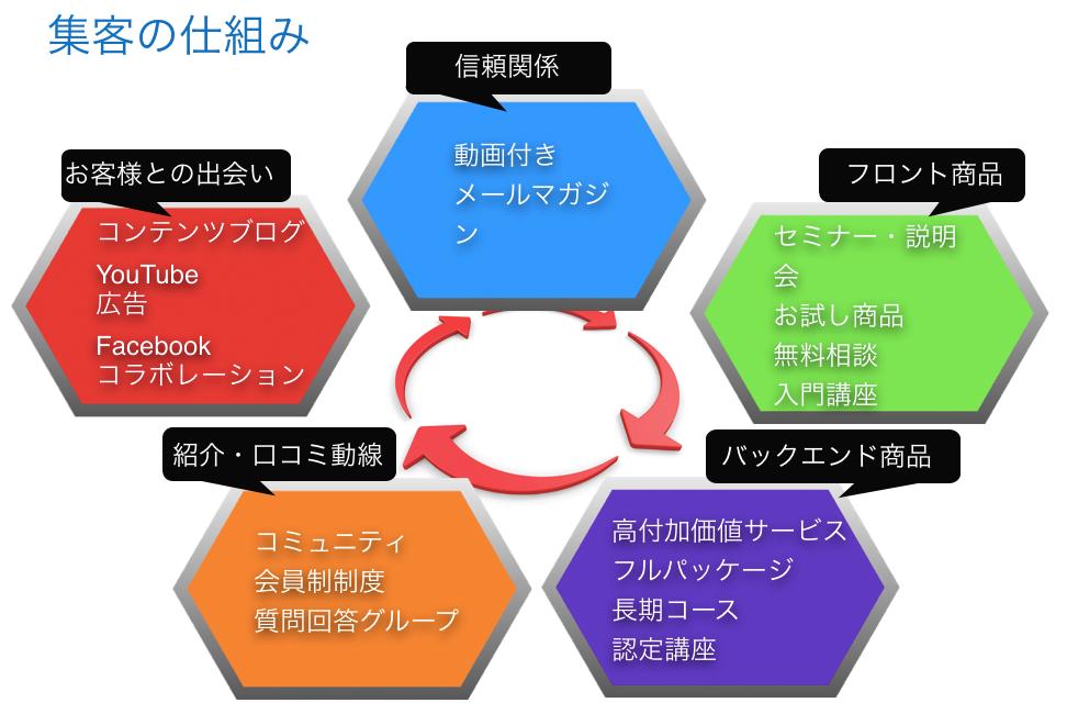 集客の仕組み図